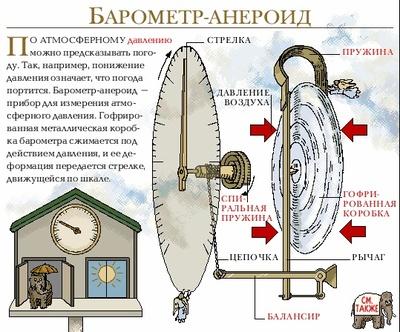 Как устроен барометр анероид